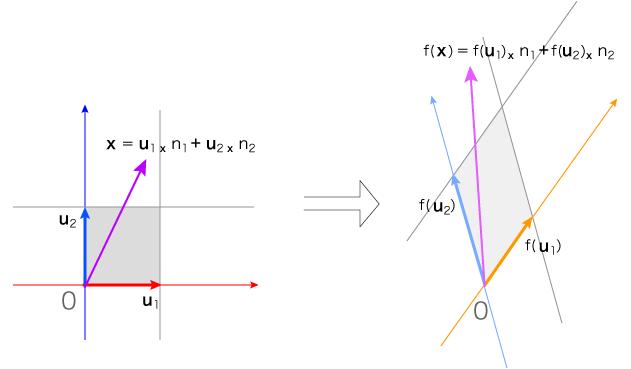 線型代数 : 線型写像 : 行列